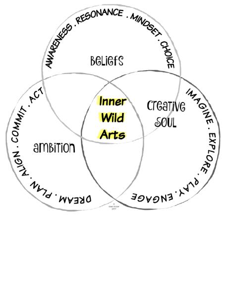Inner Wild Arts with Dawn Kotzer