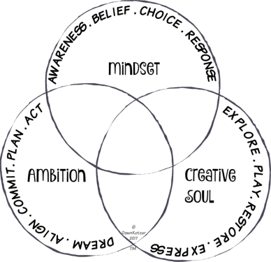 Dawn Kotzer - Wild Arts intersection of mindset, ambition, creative soul ven diagram