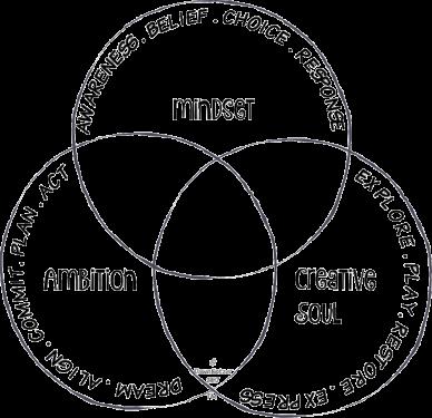 Dawn Kotzer - Wild Arts intersection of mindset, ambition, creative soul ven diagram